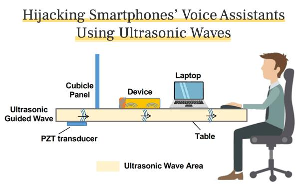 thehackernews.com voice-assistants-ultrasonic-waves.jpg